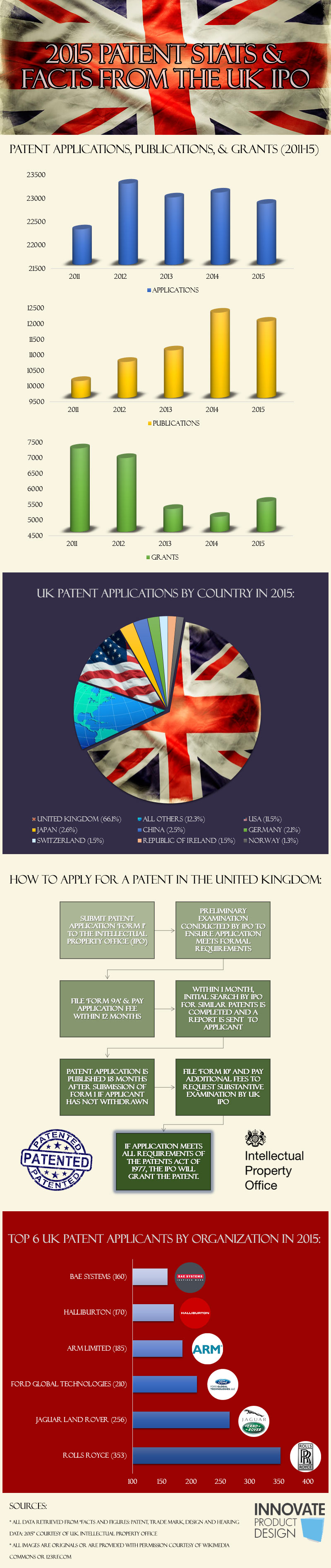 2015 UK IPO Patent Stats Infographic