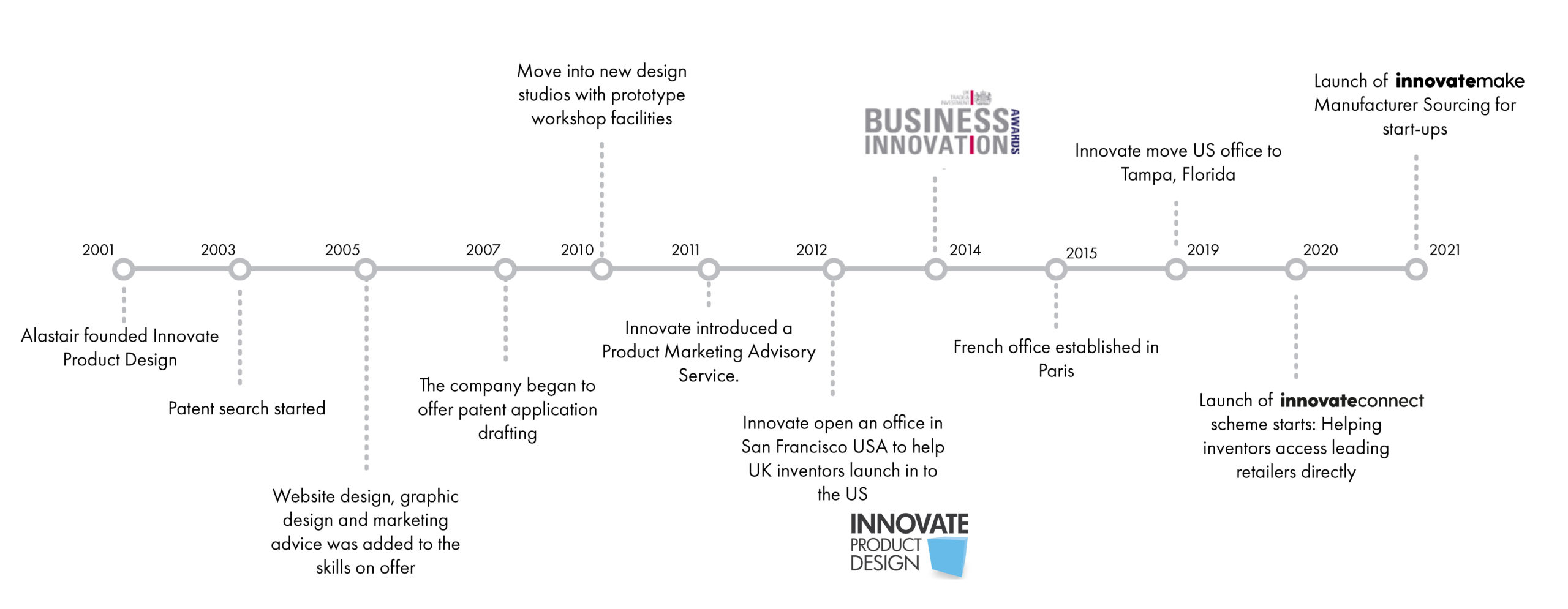 New Timeline Innovate product design
