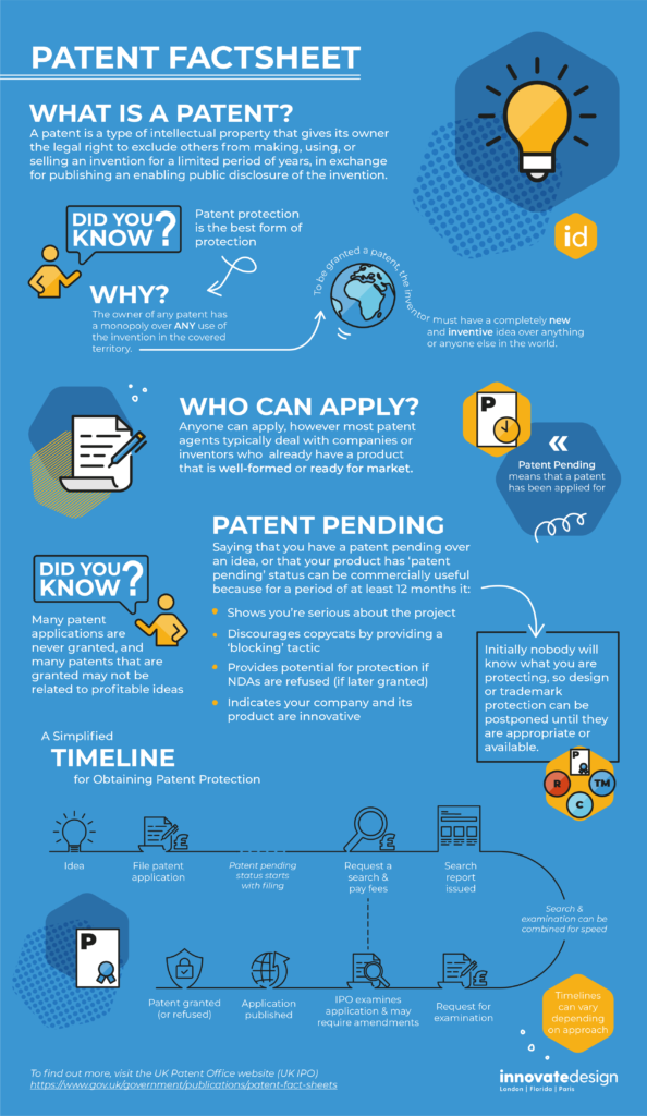 Patent Fact sheet